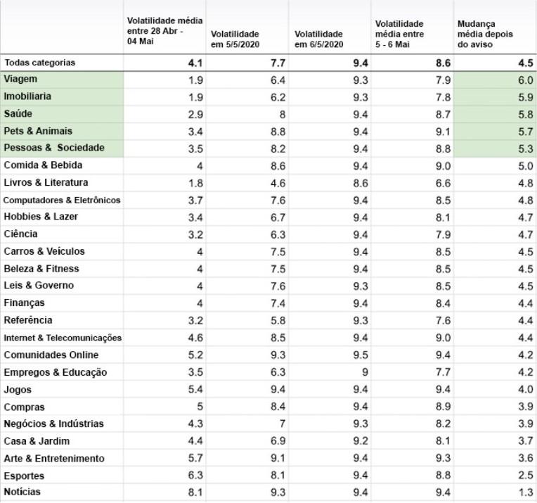 Tabela com o ranking das categorias mais afetadas pela atualização dos algoritmos
